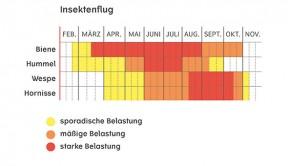 Grafik: ALK-Abelló